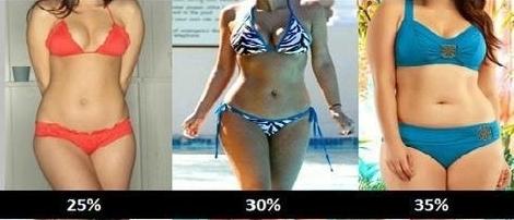 zastoupení tuku v těle